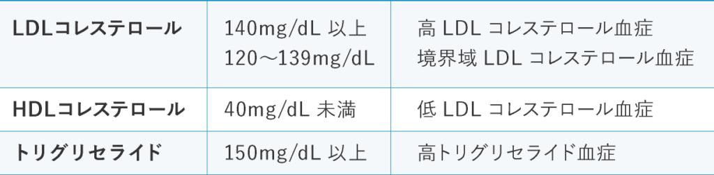 脂質異常スクリーニングのための診断基準