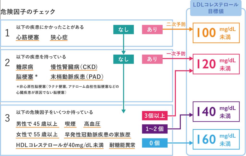 LDLコレステロールの管理目標値